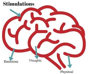 Stimulations